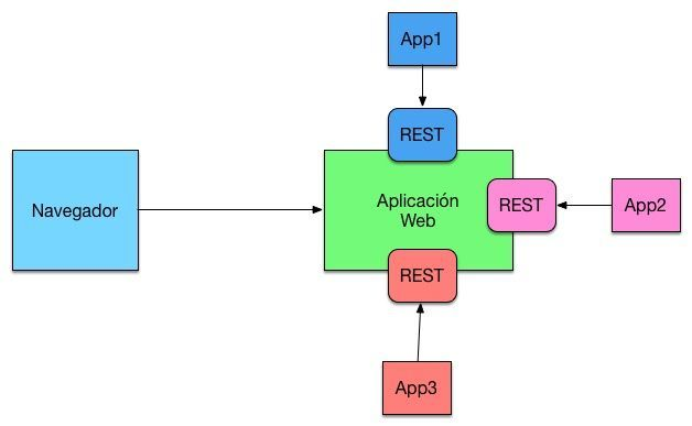 reactive microservices rest