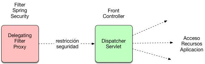 spring security annotation diagram