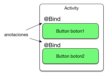 Android Dependency Inyection