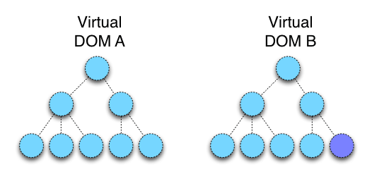 DOM and Virtual DOM