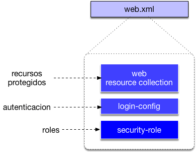 Java RS Security web