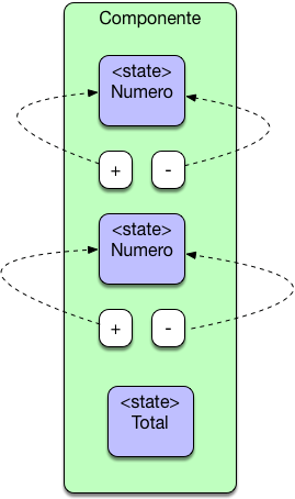 React State Componentes
