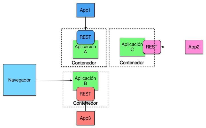 reactive microservices container