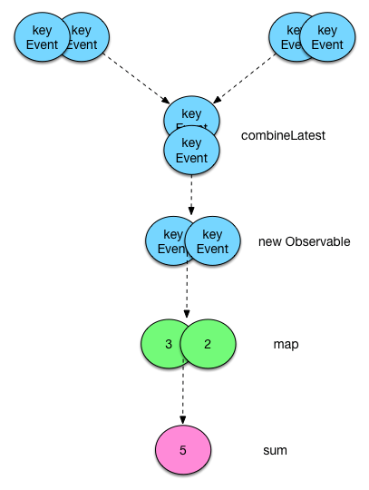 Rx Observables Diagram