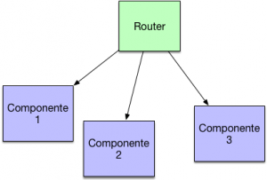 angular router componentes
