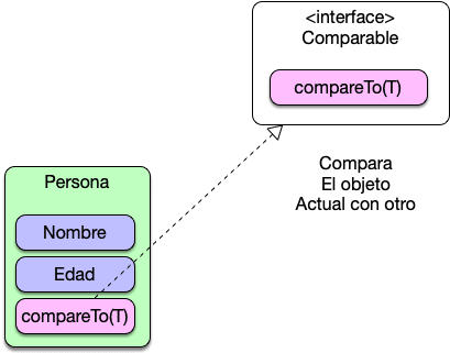 java comparable interface