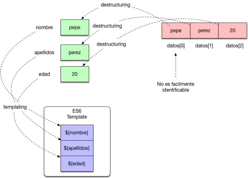 javascript destructuring plantillas