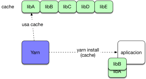 yarn package manager cache